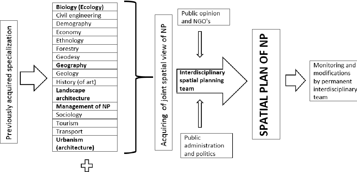 PDF] Importance of Interdisciplinary Spatial Planning of