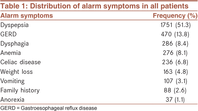 Table 1 from Diagnostic value of alarm symptoms for upper GI