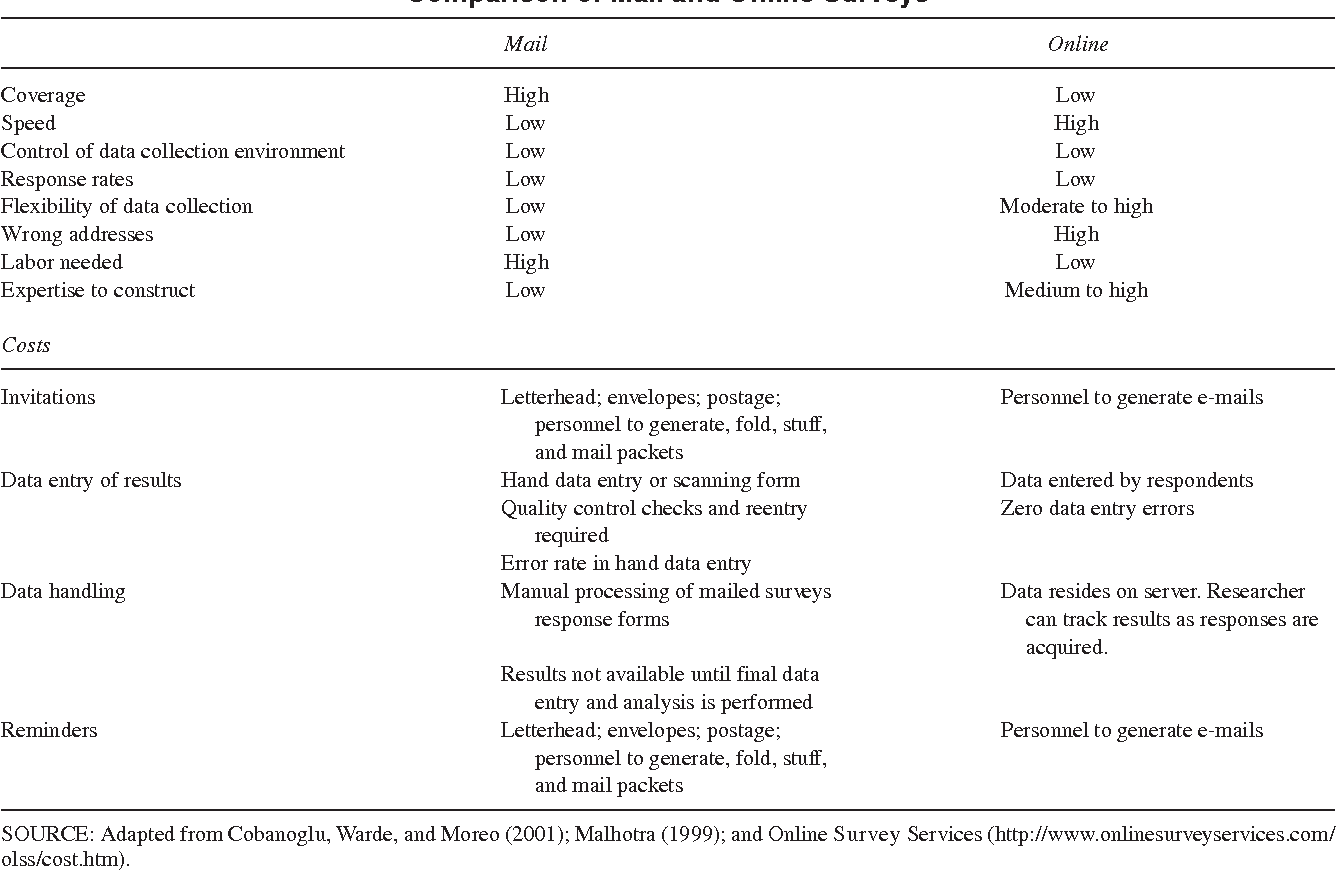 PDF] An Assessment of Equivalence Between Online and Mail Surveys ...