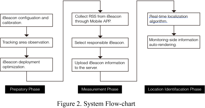 Figure 1 from A mobile indoor positioning system based on
