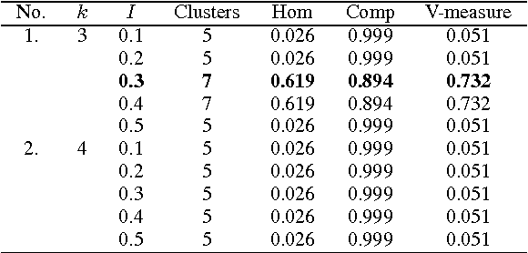 Clustering of SSH brute-force attack logs using k-clique