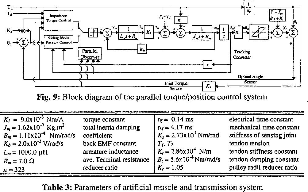 block diagram reducer figure 9 from dlr s multisensory articulated hand semantic scholar block diagram reduction problems multisensory articulated hand