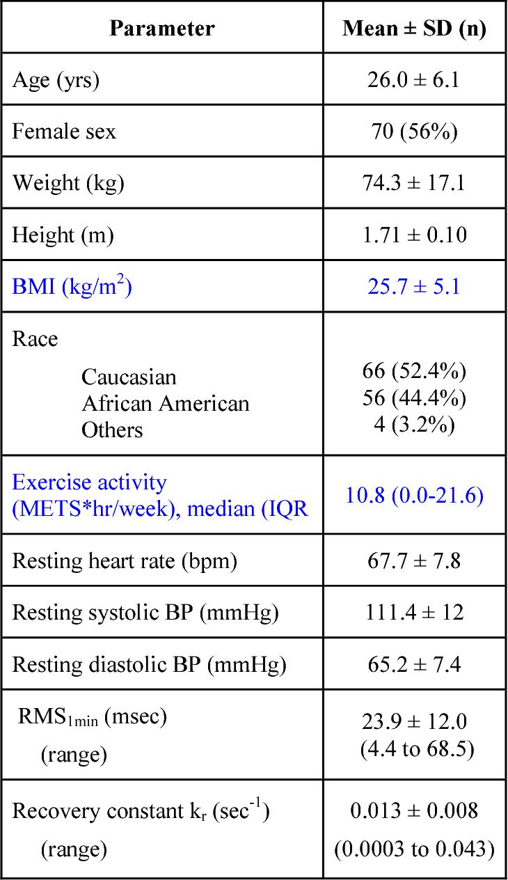 PDF] Genetic variation in alpha2-adrenoreceptors and heart
