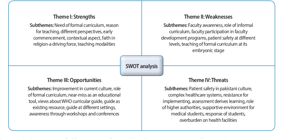 sample swot analysis for non profit organization