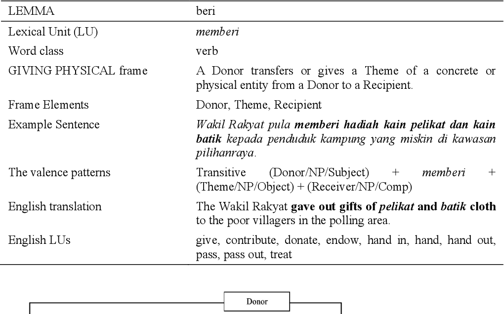 Pdf Meaning In Malay English Dictionaries An Application Of Frame Semantics And The Framenet Semantic Scholar