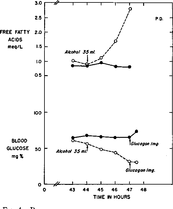 PDF] EFFECT OF 72-HOUR FAST AND ETHANOL ON BLOOD GLUCOSE IN