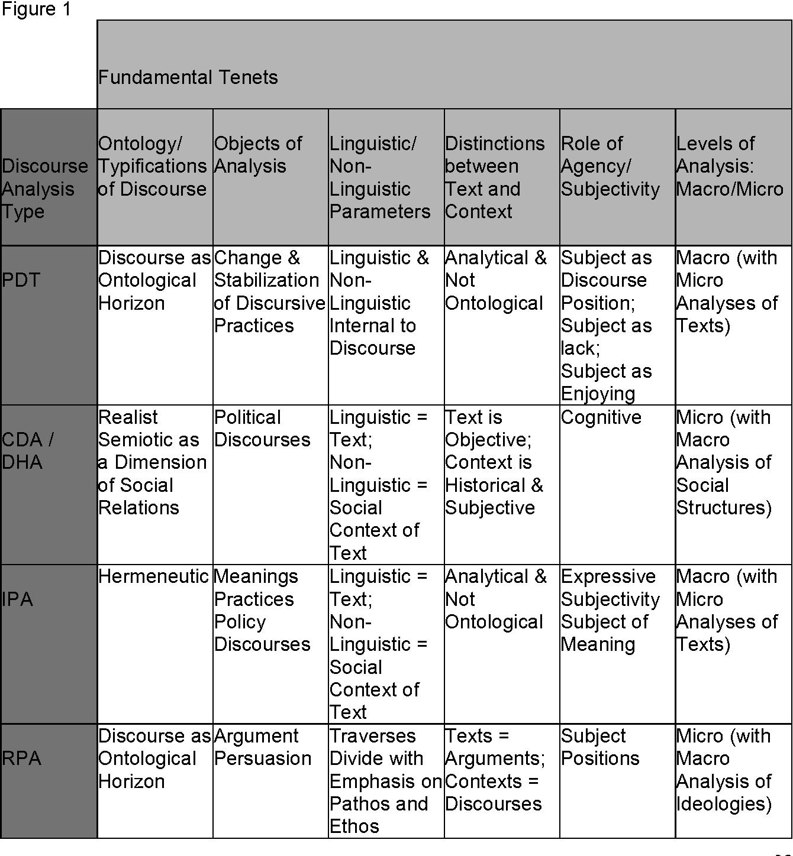 PDF] Discourse Analysis varieties and methods   Semantic Scholar