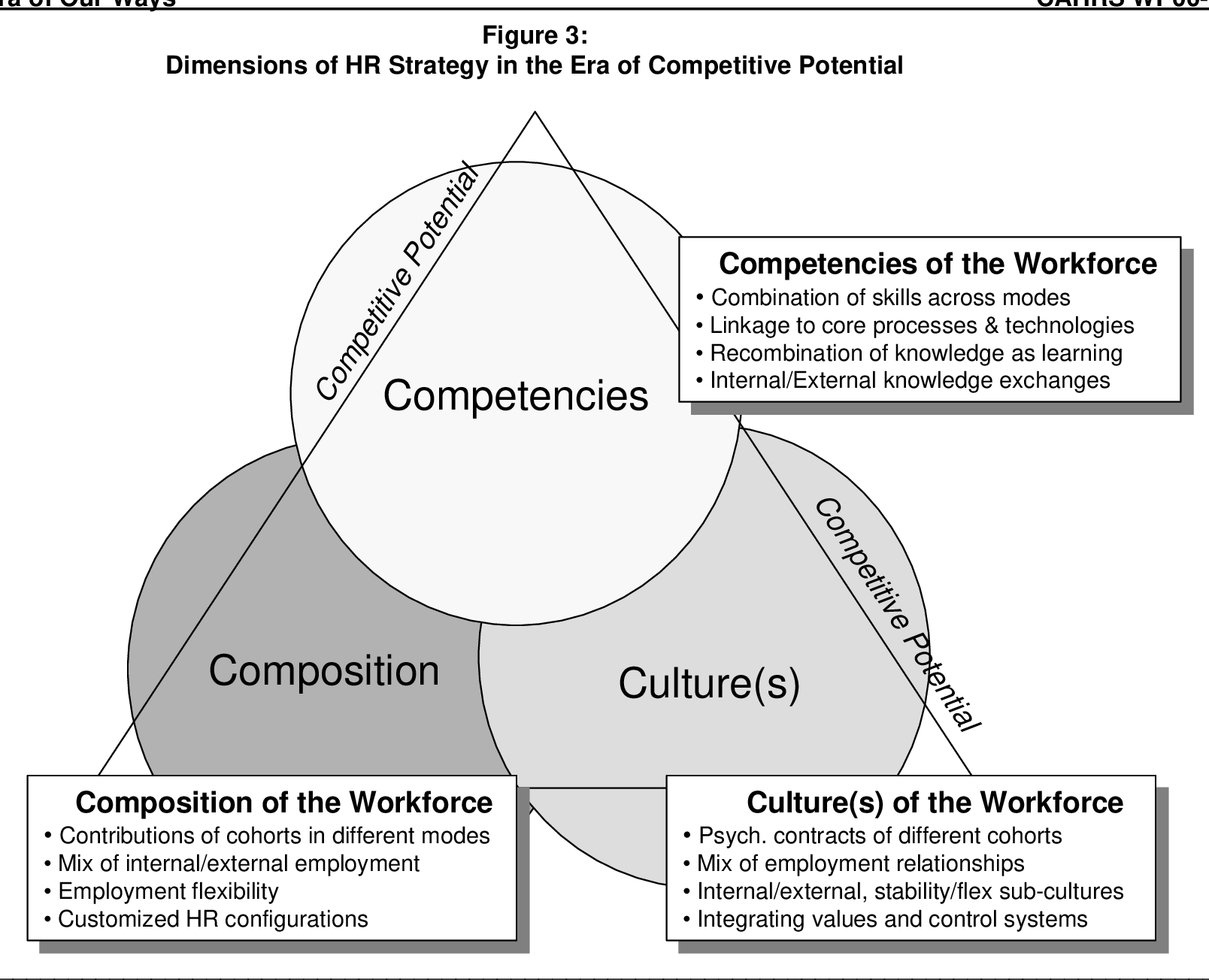Human Resources Strategy The Era Of Our Ways Semantic Scholar