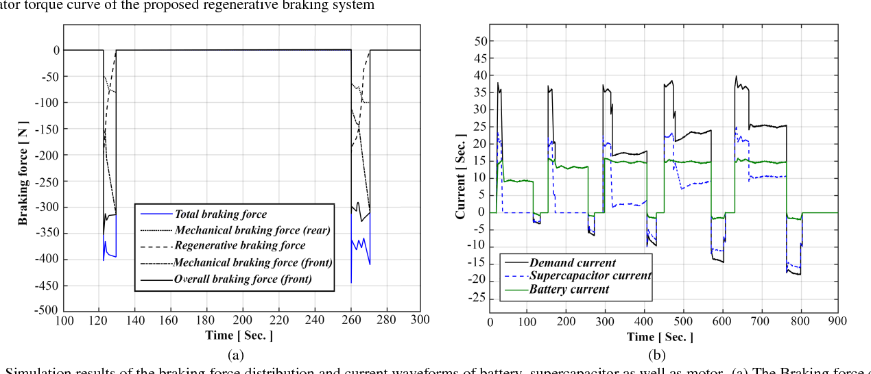 Figure 15 from An Efficient Regenerative Braking System