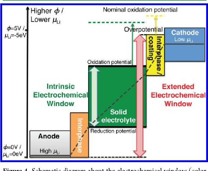 Figure 4 from Origin of Outstanding Stability in the Lithium