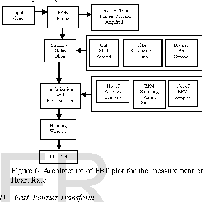 PDF] Photoplethysmography On Smart Phone Using Savitzky