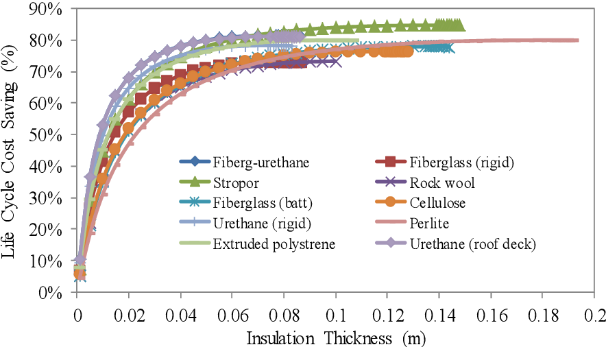 PDF] Energy and cost savings of optimal thickness for