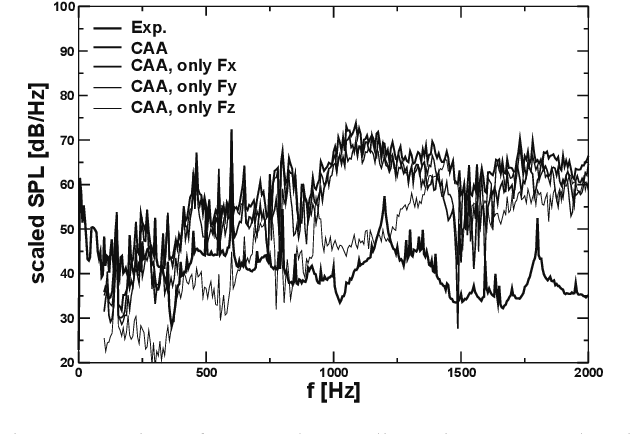 Fig. 9 Comparison of SPL at the sampling point: CAA results with fluid forces in diferent directions