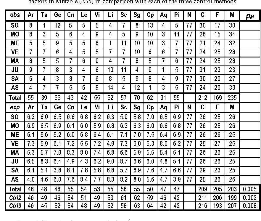 PDF] Statistical analysis of the birth charts of serial
