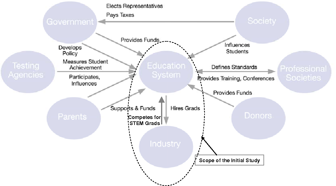 [DIAGRAM_38ZD]  Figure 1 from Systems Engineering the U . S . Education System | Semantic  Scholar | Systems Engineering Context Diagram |  | Semantic Scholar