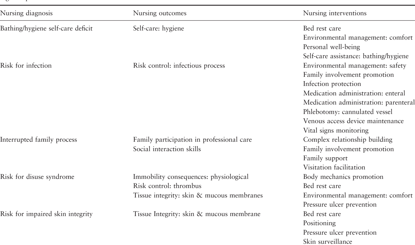 Nursing diagnoses, outcomes and interventions as measures of