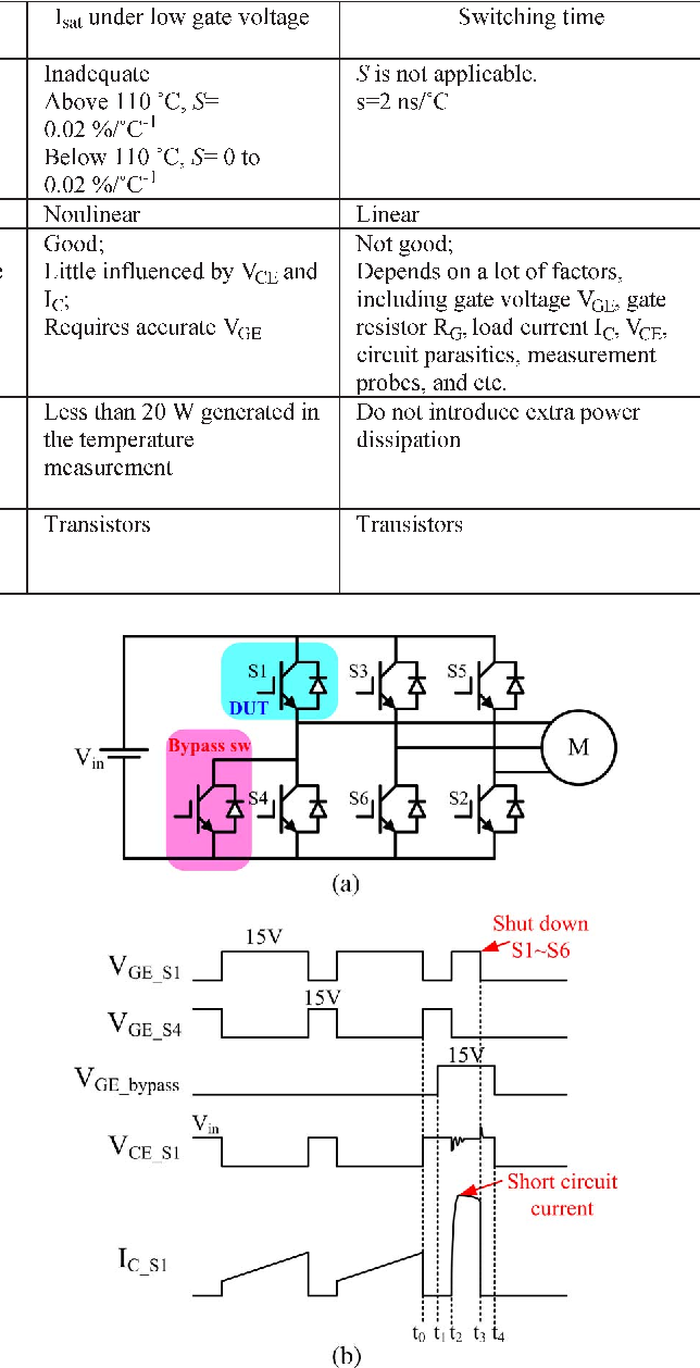 Protection Circuit With Current Sensor Detection Igbt Overcurrent