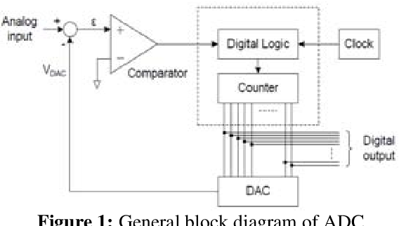 Figure 1 from Low Power 8 bit og to Digital Converter ... on potentiometer diagram, computer input connection diagram, adc wiring-diagram, adc block diagram, how cable works diagram, usb clock data diagram, adc how it works, simple parallel high voltage wiring diagram, hardware basics diagram, adc circuit design, basic computer internal diagram,