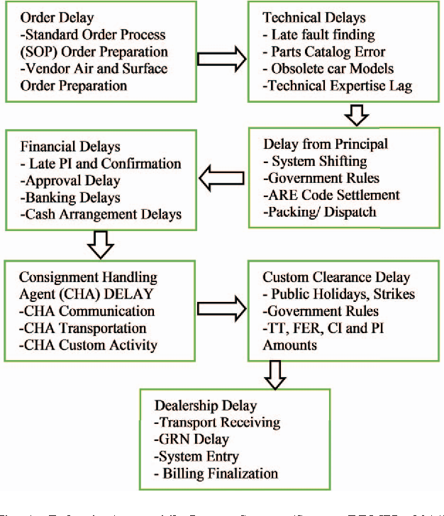 Figure 1 from A DBMS based inventory model and its timeframe