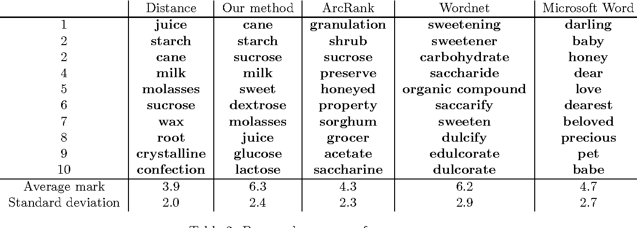 Table 3 from Automatic extraction of synonyms in a