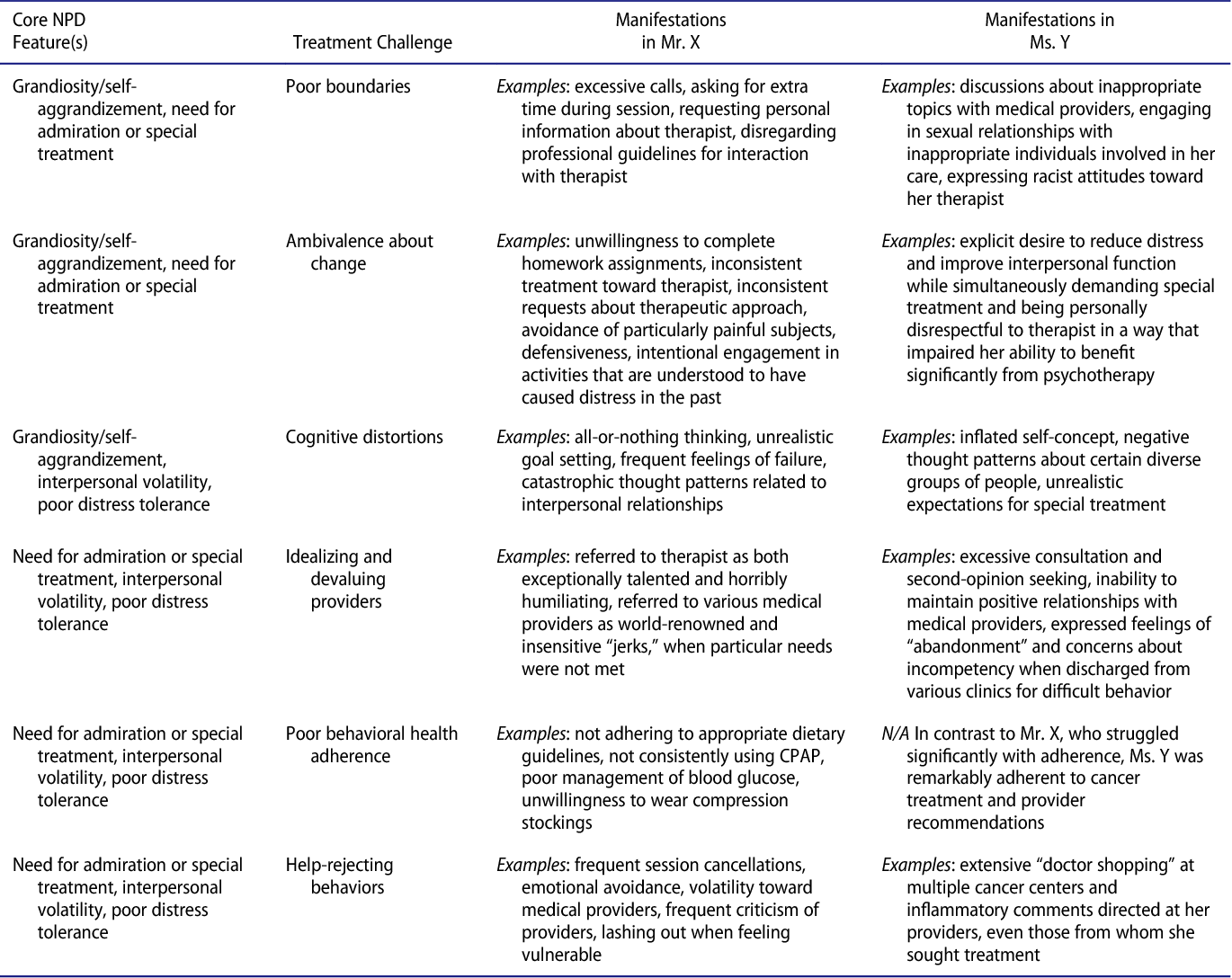 Narcissistic Personality Disorder in Clinical Health
