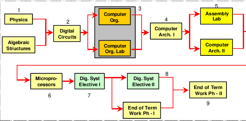 Pdf Integrating The Teaching Of Computer Organization And Architecture With Digital Hardware Design Early In Undergraduate Courses Semantic Scholar