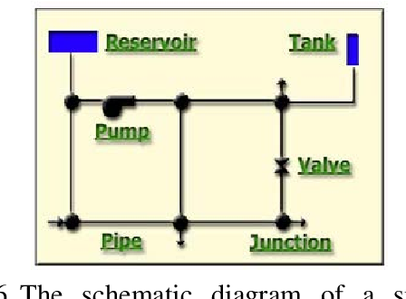 SEISMIC ANALYSIS OF WATER SUPPLY SYSTEMS BY EARTHQUAKE SCENARIO ...