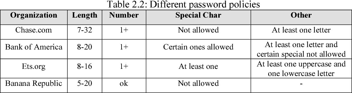 PDF] Analyzing Password Strength & Efficient Password