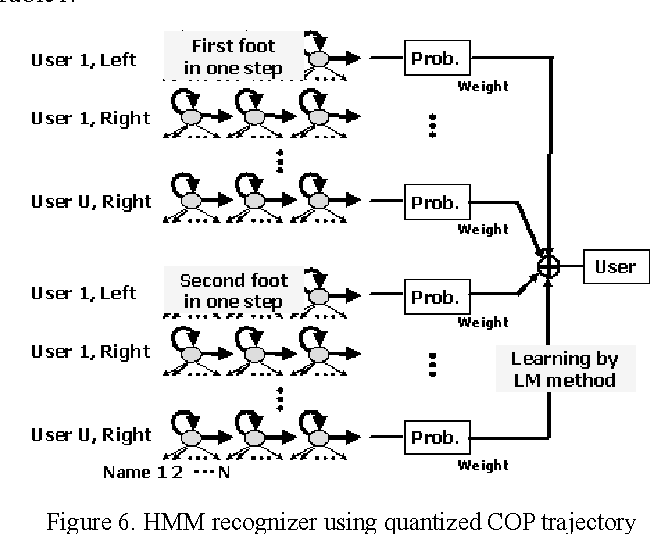 PDF] Person recognition method using sequential walking