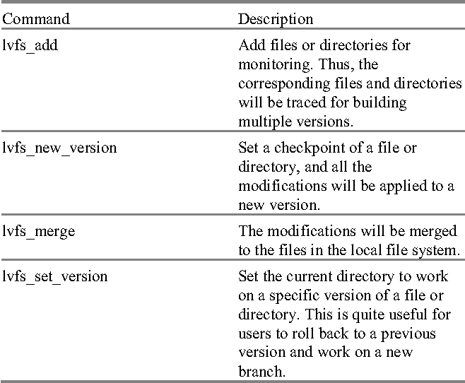 Table I from LvFS: A Lightweight File Versioning Tool for
