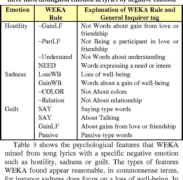 Music Emotion Identification from Lyrics - Semantic Scholar