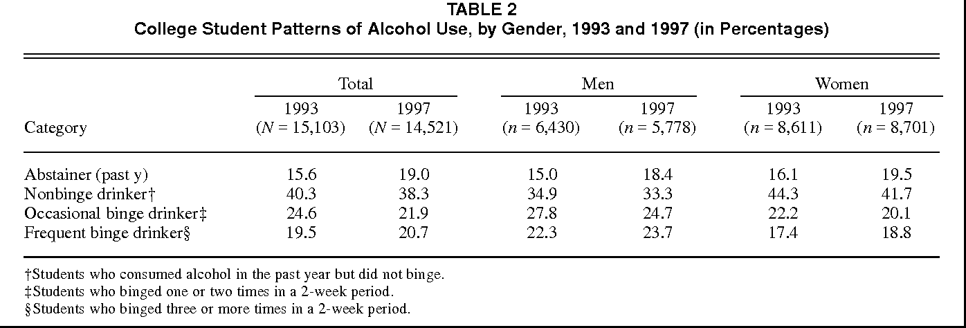 Changes in binge drinking and related problems among