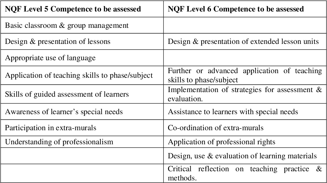 Table 5 2 from 'Learning to teach' : developmental teaching