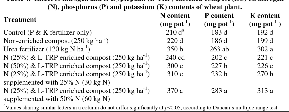 Table 4 from GROWTH AND YIELD RESPONSE OF WHEAT (TRITICUM