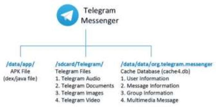 PDF] Student Presence Using RFID and Telegram Messenger