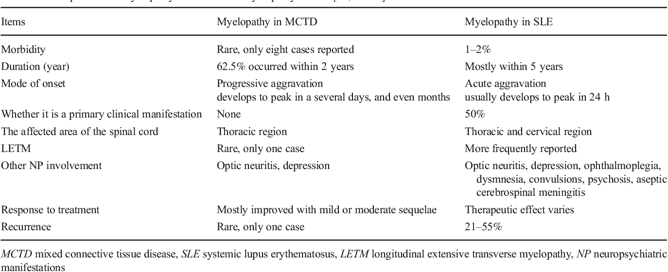Myelopathy associated with mixed connective tissue disease: clinical  manifestation, diagnosis, treatment, and prognosis | Semantic Scholar