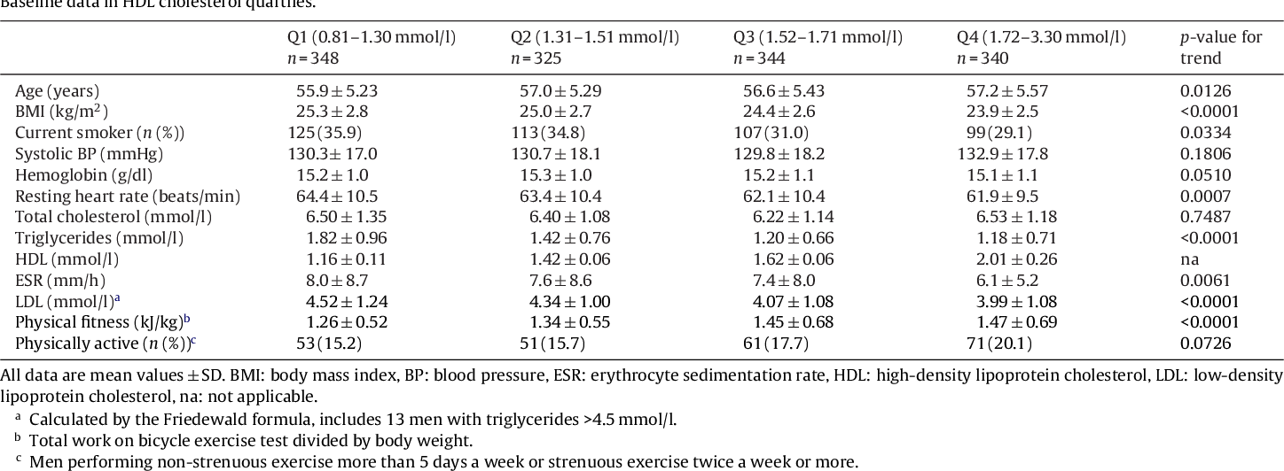 Hdl Cholesterol And Prediction Of Coronary Heart Disease Modified