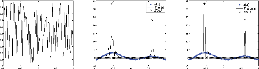 Fig. 5. Random initial data (left); the ESD and numerical solutions to (3.1) at T = 10 and T = 7000, with N = 80 and Δt = 0.01.