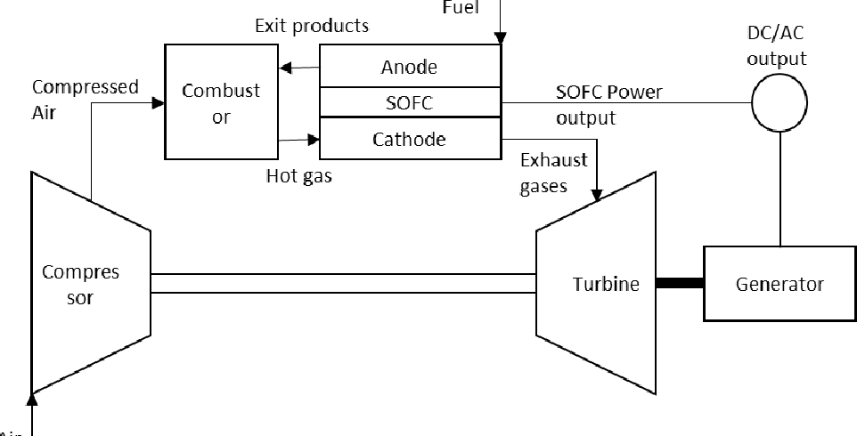 PDF] Transient Analysis of a Solid Oxide Fuel Cell/ Gas
