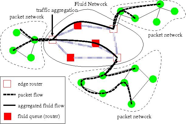 FluNet: A hybrid internet simulator for fast queue regimes