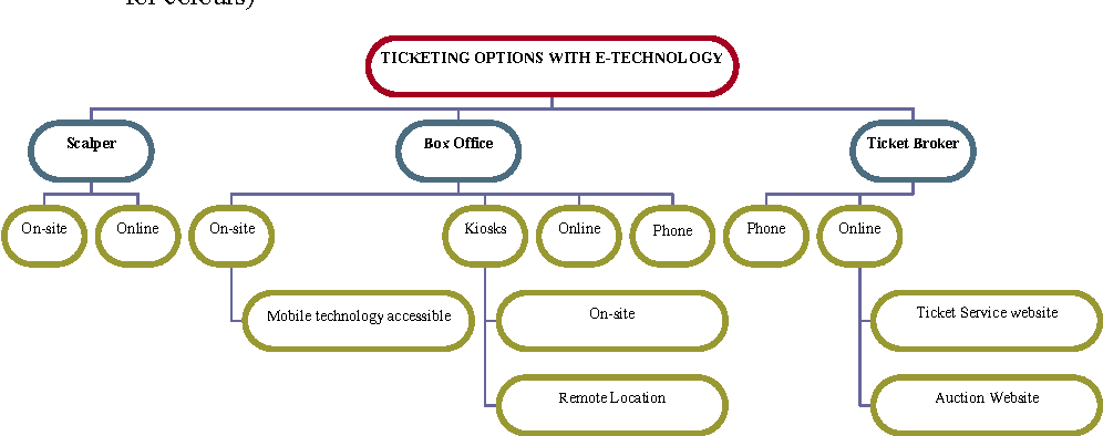 Pdf E Commerce Quality And Adoptive Elements Of E Ticketing For Entertainment And Sporting Events Semantic Scholar
