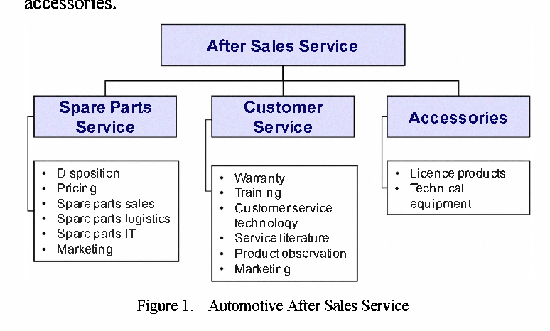 Figure 1 from Changes and challenges in the after sales
