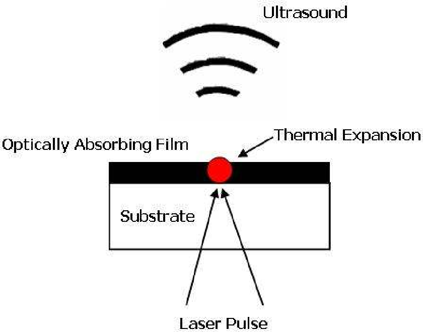 PDF] Broadband All-Optical Ultrasound Transducers for High