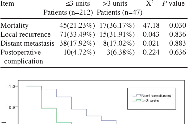 Pdf Effects Of Allogeneic Blood Transfusion In Patients With Stage Ii Colon Cancer Semantic Scholar