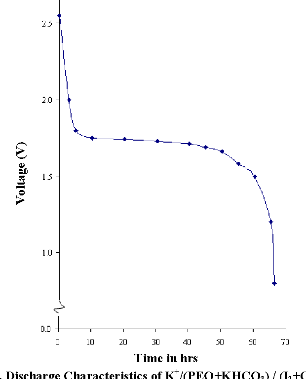 Figure 6 from CONDUCTIVITY STUDIES OF ( PEO + KHCO 3 ) SOLID