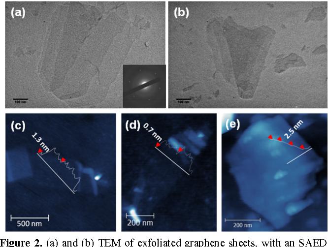 PDF] Vortex fluidic exfoliation of graphite and boron