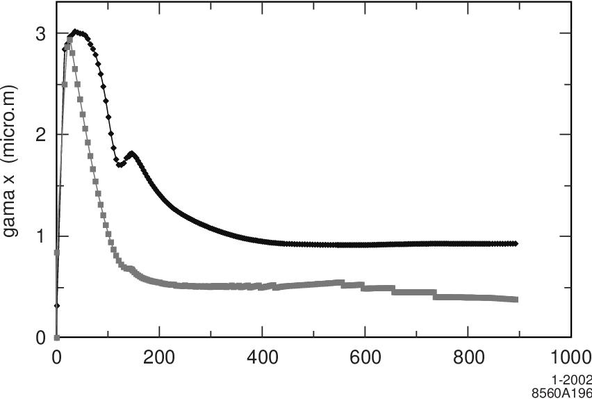 figure 6.32
