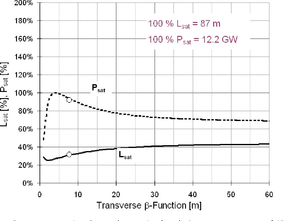 figure 5.5