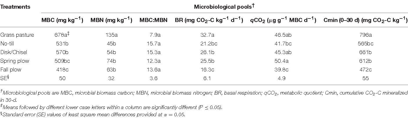 Soil Organic Carbon Pools as Early Indicators for Soil Organic ...