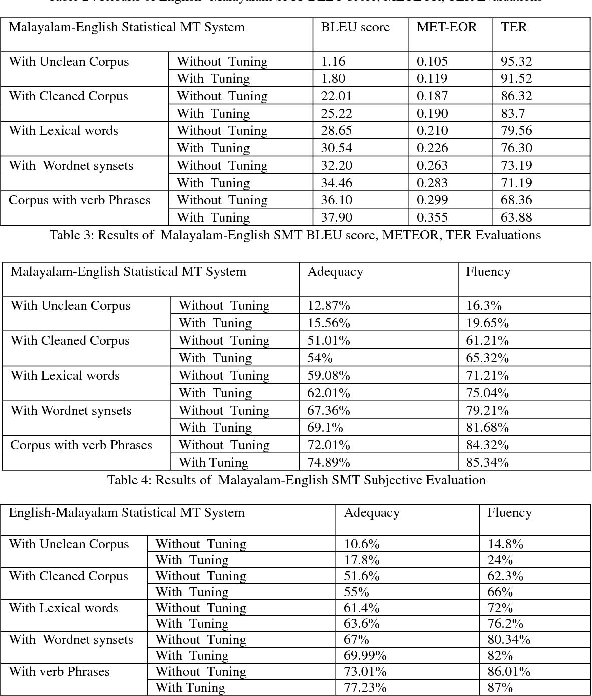 PDF] Lexical Resources to Enrich English Malayalam Machine